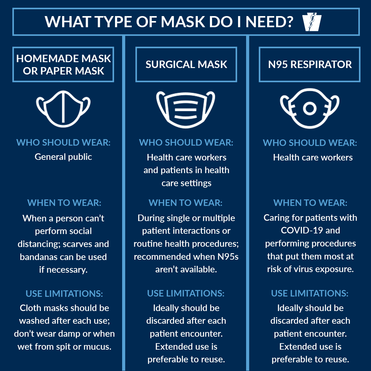 Which COVID-19 Mask You Should Wear